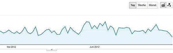 Foto-Reiseberichte.com - Die beliebtesten Artikel im 2. Quartal 2012.